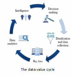 data-cycle